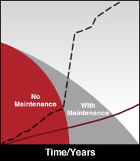 Cotterman Roof Asset Management Graph